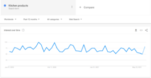dropshipping trends