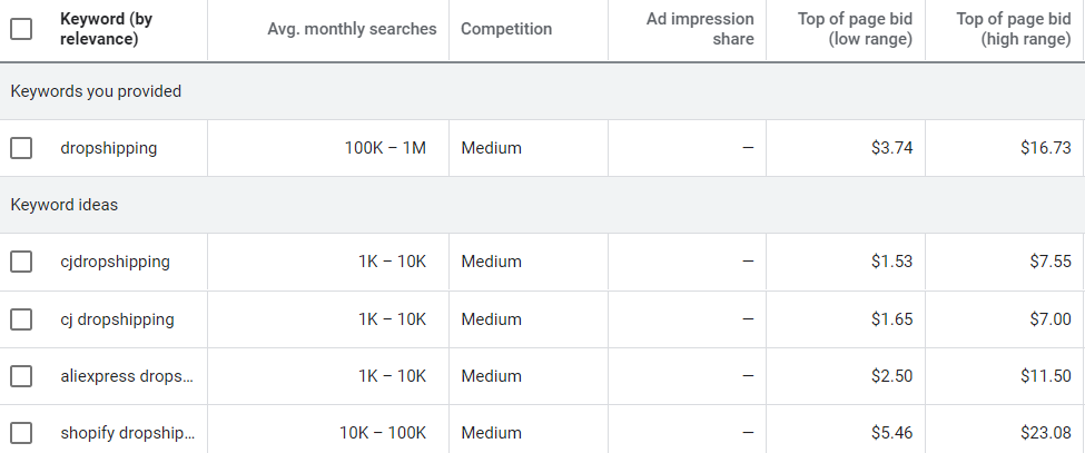 keywords overview for dropshipping