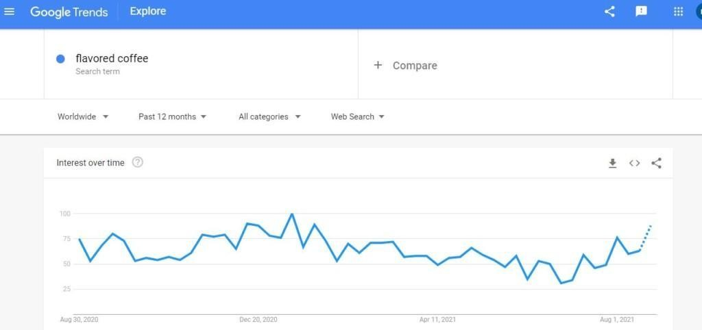 flavored coffee google trends